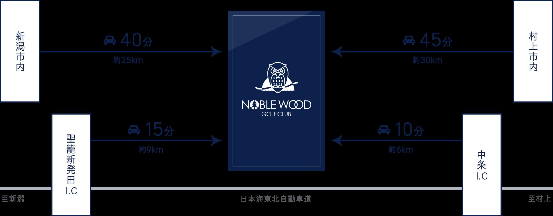 ノーブルウッドアクセスガイド図